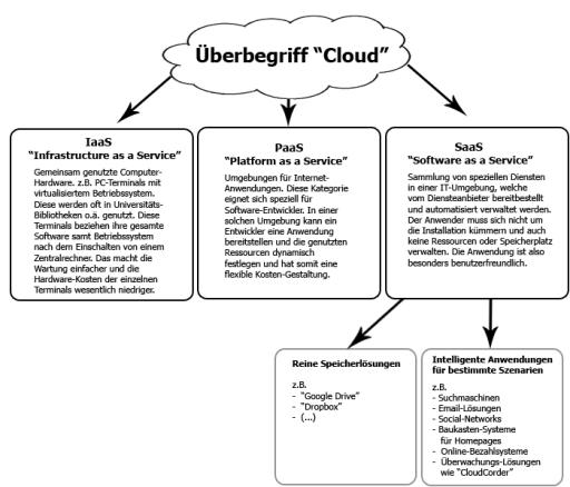 Infografik und Einordnung von verschiedenen Cloud-Diensten